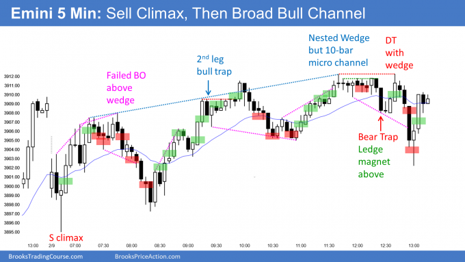 sell climax and high 2 in emini then broad bull channel. At top of 4-month bull channel