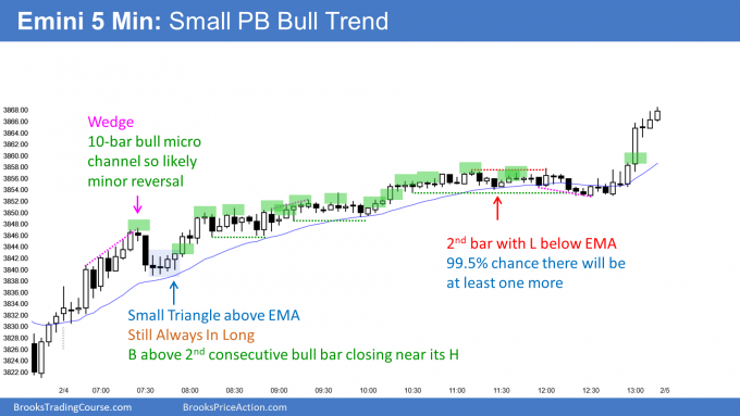 Emini small pullback bull trend with potential Emini buy climax