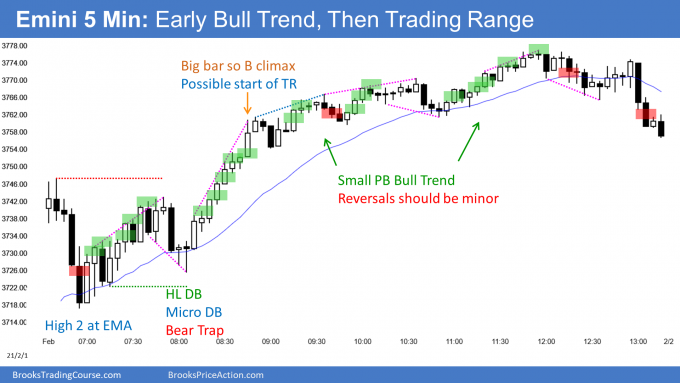 Emini small pullback bull trend and then into January trading range