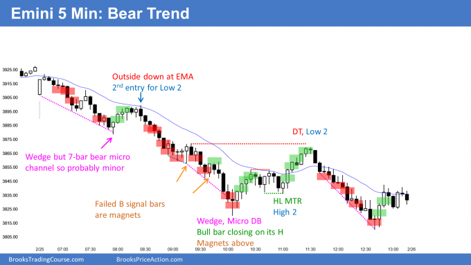 Emini strong bear trend and then parabolic wedge sell climax