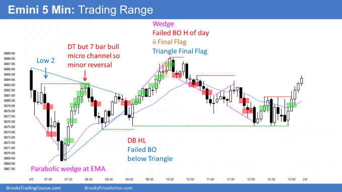 Emini trading range day with triangle and ii final flags, and at measured move target.