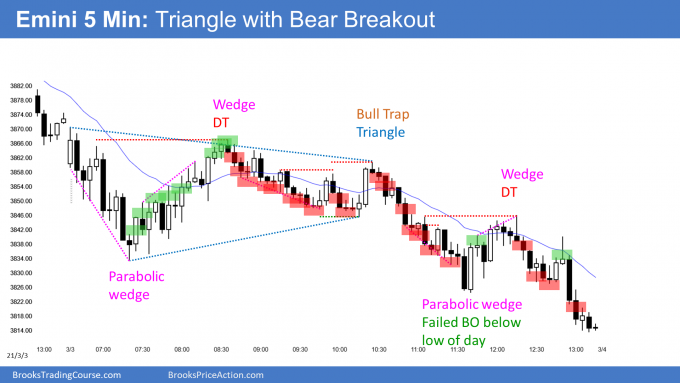 ‌Emini triangle with bear breakout., with March 10 percent correction likely.