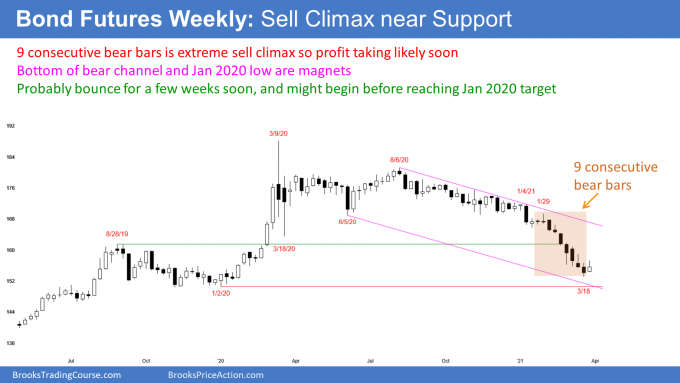Bond futures weekly candlestick chart in sell climax