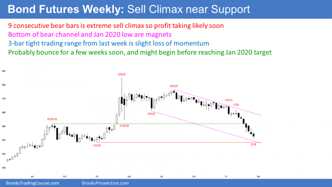 Bond futures weekly candlestick chart in sell climax near bottom of bear channel
