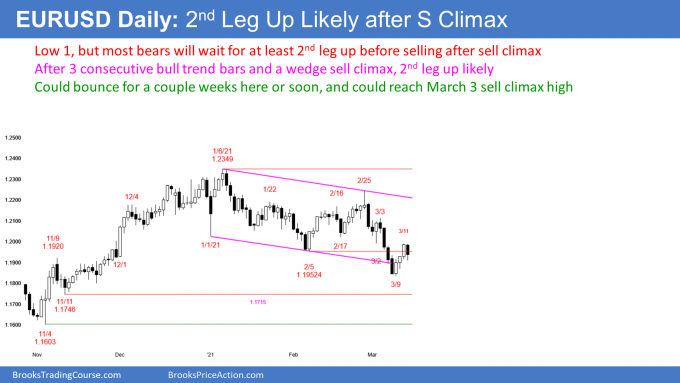 EURUSD Forex Low 1 bear flag but buyers below after wedge sell climax
