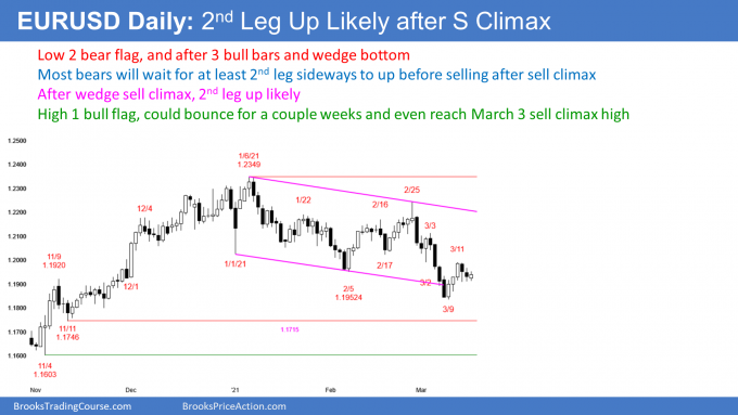 EURUSD Forex Low 2 bear flag and High 1 bull flag after sell climax
