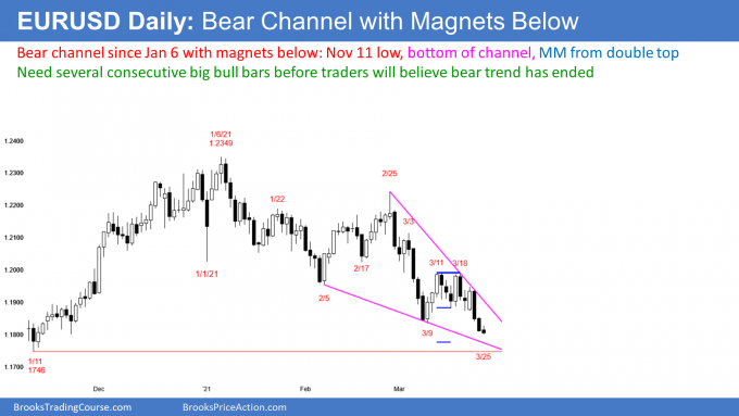 EURUSD Forex bear channel with measured move target and bottom of wedge bottom as magnets below
