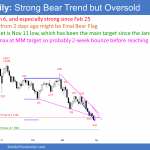 EURUSD Forex nested wedge sell climax so short covering soon