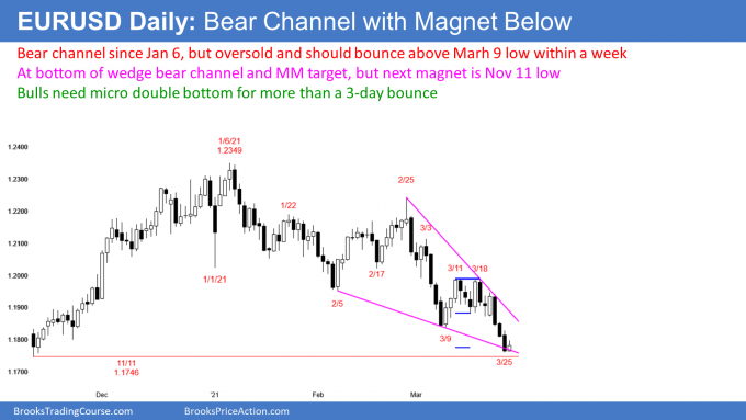 EURUSD Forex oversold at bottom of wedge bear channel but targets below