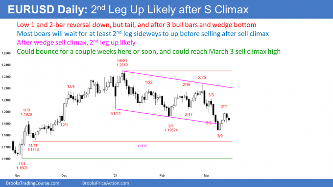 EURUSD Forex weak Low  bear flag after wedge sell climax