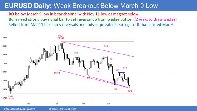 EURUSD Forex weak breakout at bottom of wedge bottom
