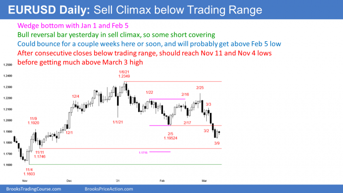 EURUSD Forex wedge bottom and short covering in sell climax