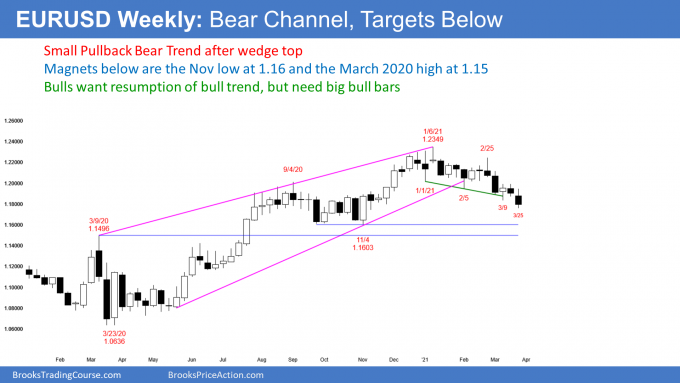 EURUSD Forex weekly candlestick chart in small pullback bear trend