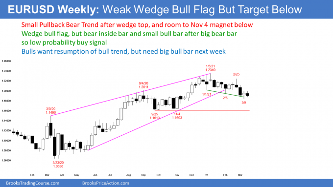 EURUSD Forex weekly candlestick chart in small pullback bear trend after wedge top