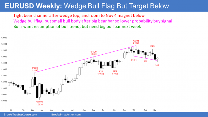 EURUSD Forex weekly candlestick chart in wedge bull flag after wedge top