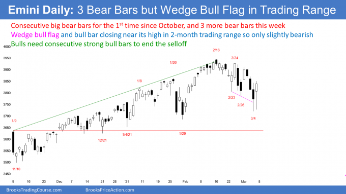 Emini S&P500 futures daily candlestick chart has wedge bull flag after 3 big bear bars