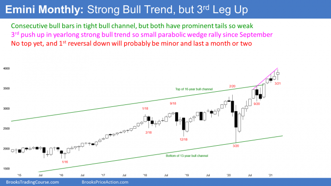 Emini S&P500 futures monthly candlestick chart has parabolic wedge top in strong bull trend.png