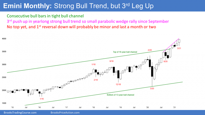 Emini S&P500 futures monthly candlestick chart in tight bull channel