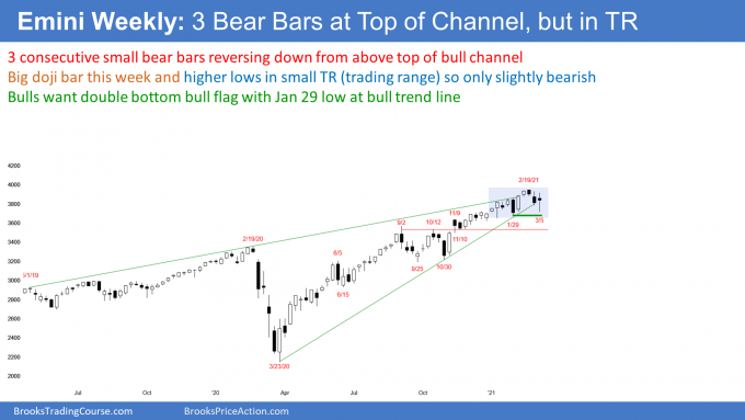 Emini S&P500 futures weekly candlestick chart has 3 bear bars in buy climax at top of channel