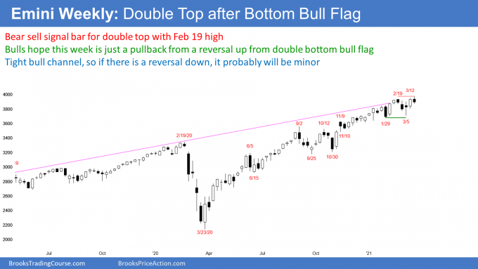 Emini S&P500 futures weekly candlestick chart has minor double top and double bottom bull flag