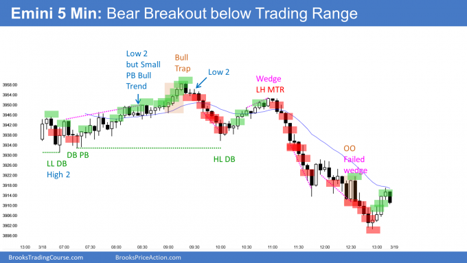 Emini bear breakout below trading range. An Emini micro wedge top on daily chart.