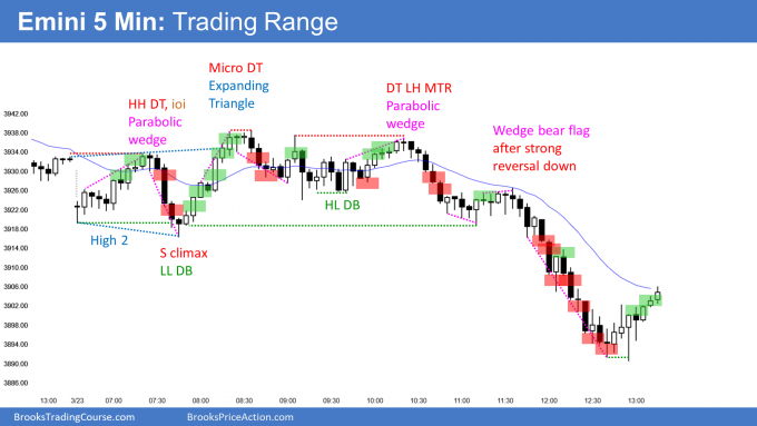 Emini in trading range with breakout below bottom of trading range and 3900 big round number