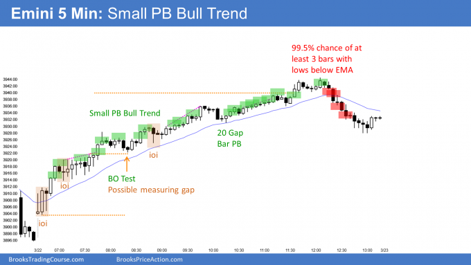 Emini bull trend from the open and small pullback bull trend near end of 1st quarter