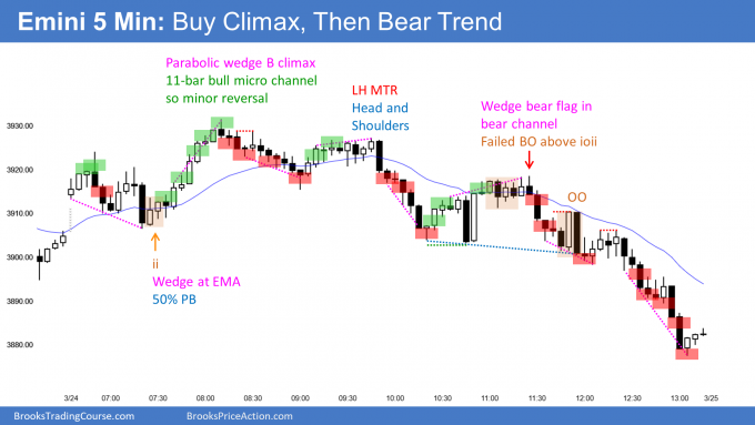 Emini buy climax and then bear channel. Emini in breakout mode end of 1st quarter.