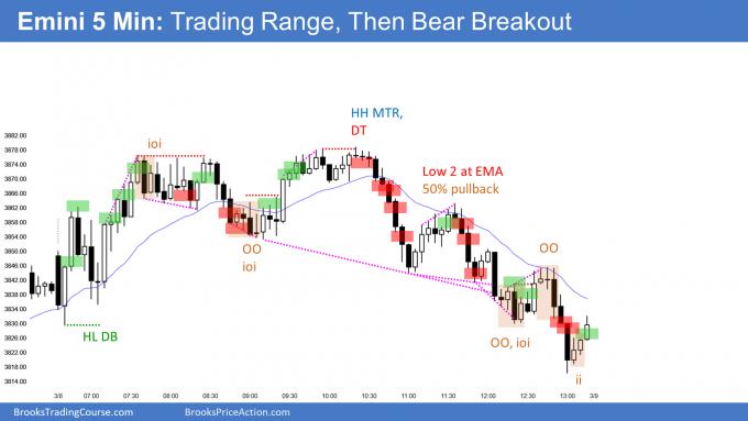 Emini higher high major trend reversal. Emini in 3-week trading range.
