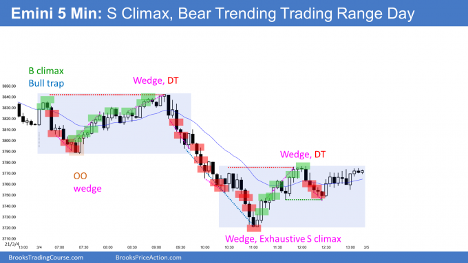 Emini sell climax and bear trending trading range day. Possible Emini 10 percent correction under way.