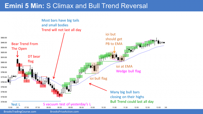 Emini sell climax and bull trend reversal