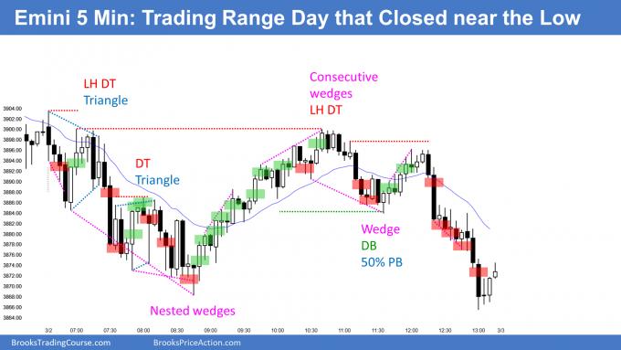 Emini trading range day with close near low
