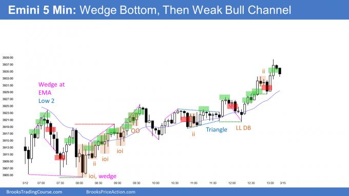 Emini wedge bottom and weak bull channel