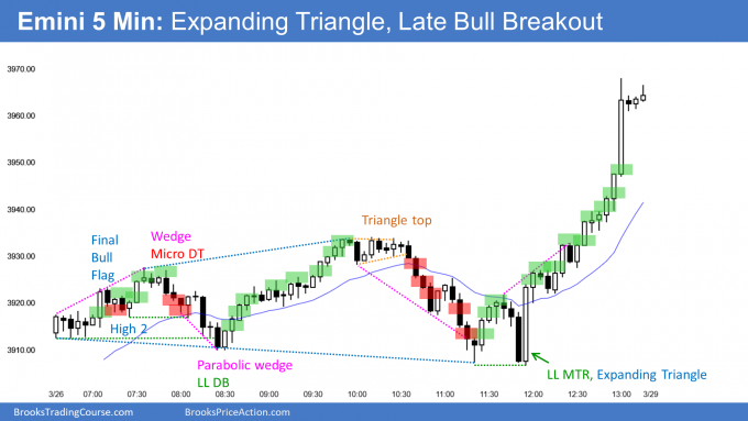 Expanding triangle with late bull breakout