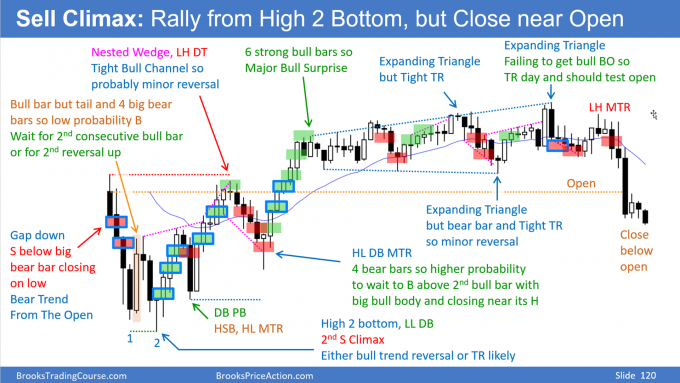 Daily Setups: Sell climax: Rally from High 2 Bottom but Close near Open