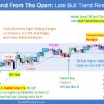 Emini Weak Bull Trend From Open