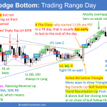 Daily Setups Parabolic Wedge Bottom Trading Range Day