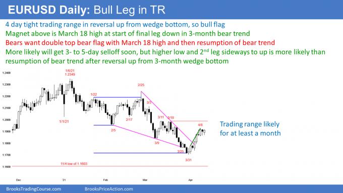 EURUSD Forex bull leg in trading range after wedge bottom