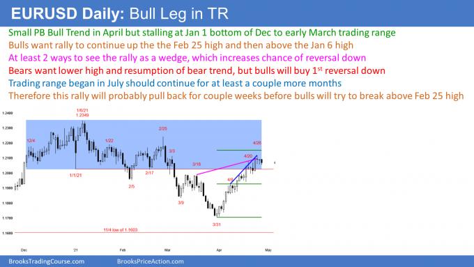 EURUSD Forex bull leg in trading range ahead of FOMC