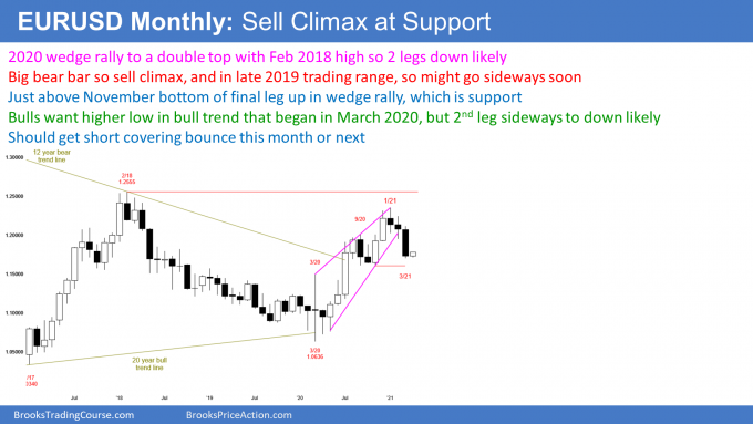EURUSD Forex monthly candlestick chart in sell climax at support so short covering rally likely soon