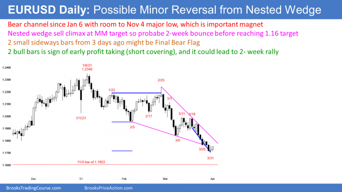 EURUSD Forex nested wedge sell climax