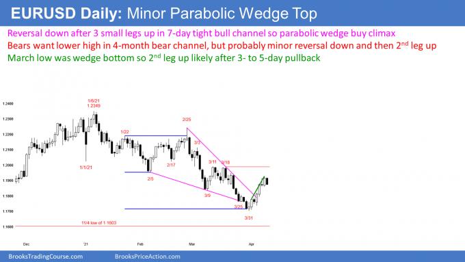 EURUSD Forex parabolic wedge buy climax