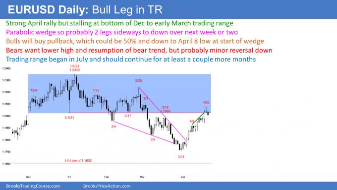 EURUSD Forex parabolic wedge top in 9-month trading range