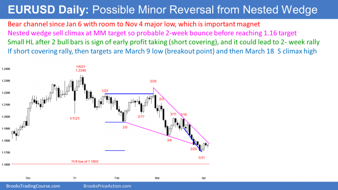 EURUSD Forex possible short covering rally after wedge bottom