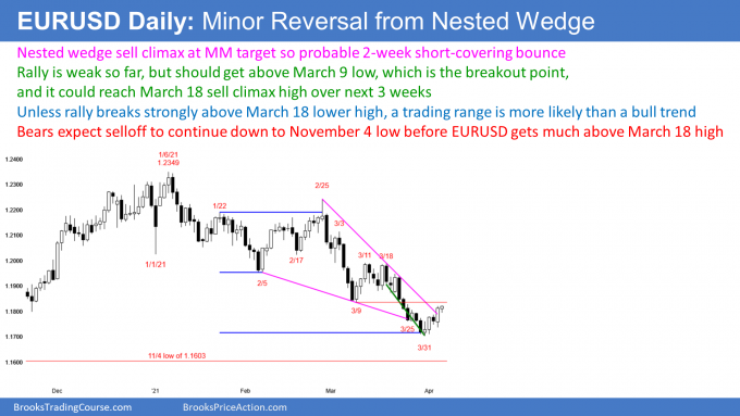 EURUSD Forex short covering rally from nested wedge bottom