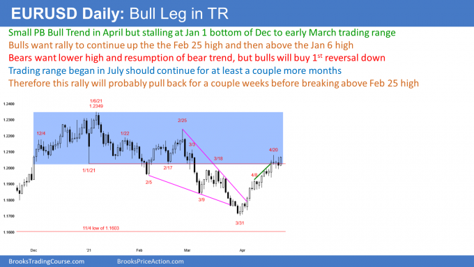 EURUSD Forex small pullback bull trend but in 9 month trading range