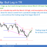 EURUSD Forex wedge rally to double top in trading range