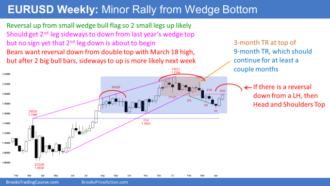 EURUSD Forex weekly candlestick chart has 9 month trading range with wedge top and wedge bottom.png