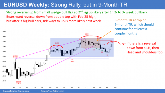 EURUSD Forex weekly candlestick chart has strong rally but within trading range