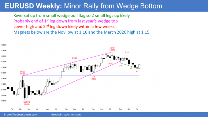 EURUSD Forex weekly candlestick chart has wedge bottom and wedge top